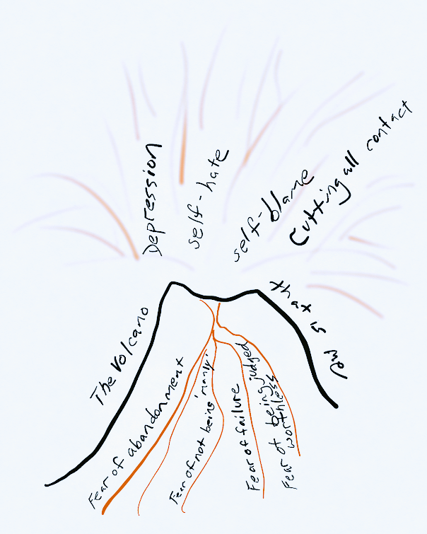 Sketch of a volcano showing the pressures inside me that lead to eruptions of rage